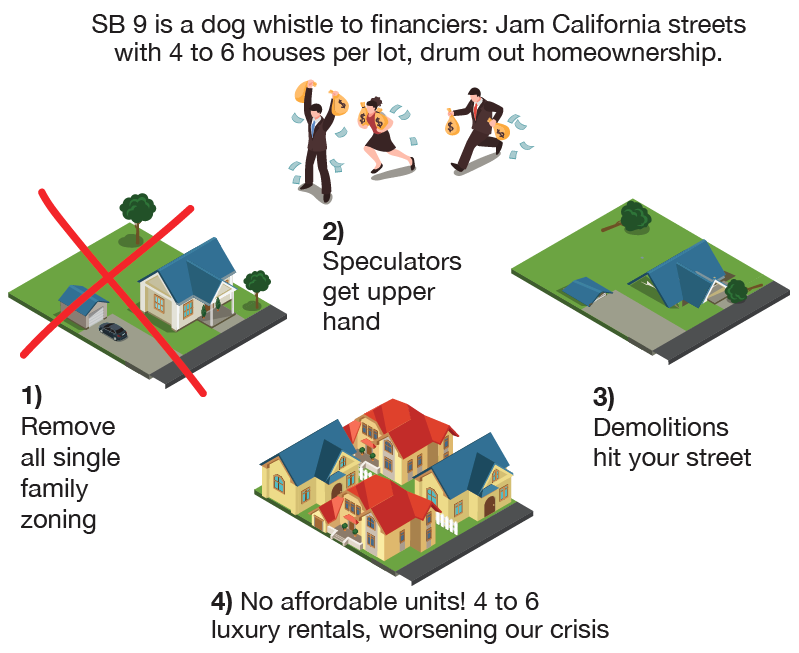 SB 9 was written for financiers to jam streets with 6 houses per lot and kill homeownership.